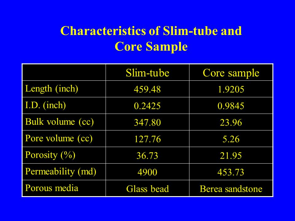 Characteristics of Slim-tube and Core Sample Slim-tubeCore sample Length (inch) 459.481.9205 I.D.