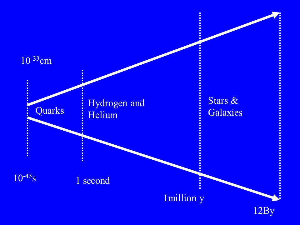 12By 10 -43 s 1 second 1million y 10 -33 cm Quarks Hydrogen and Helium Stars & Galaxies
