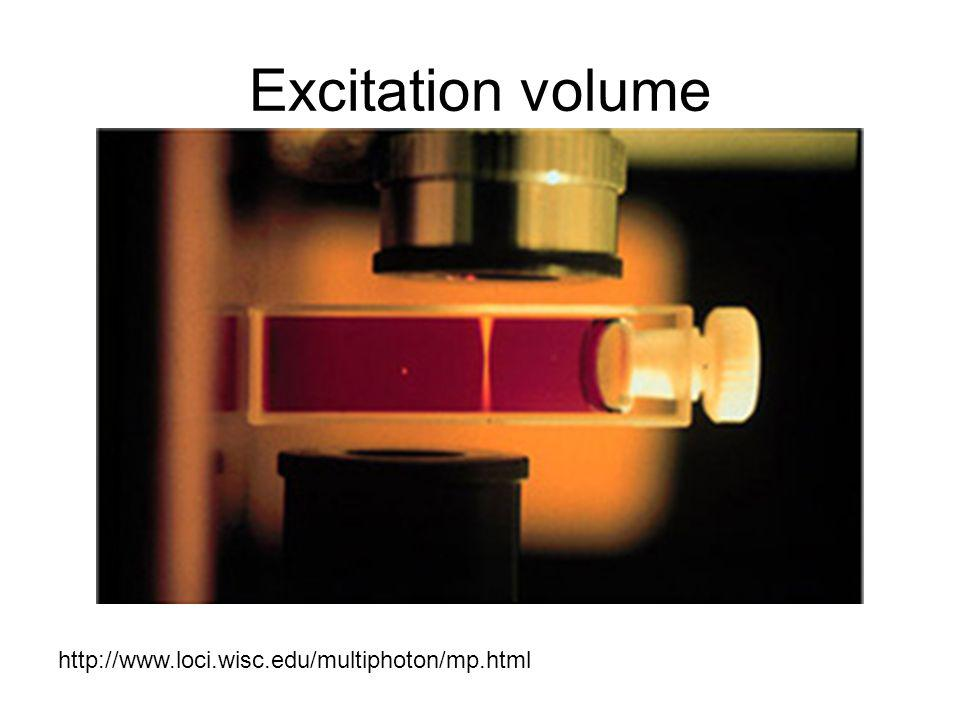 Excitation volume http://www.loci.wisc.edu/multiphoton/mp.html