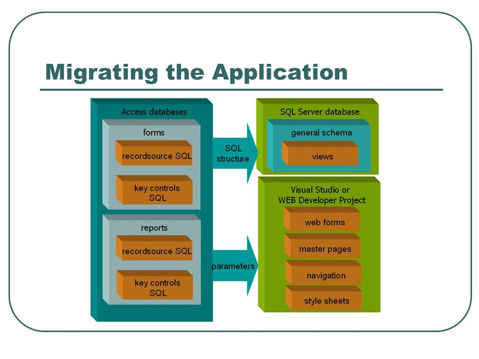 Migrating the Application