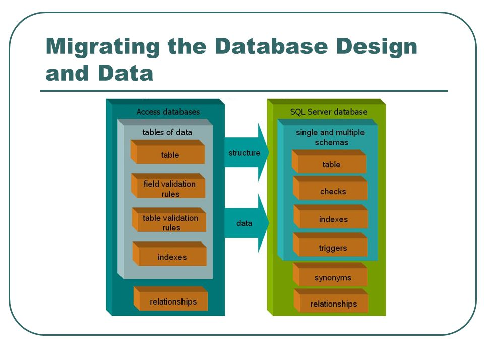 Migrating the Database Design and Data