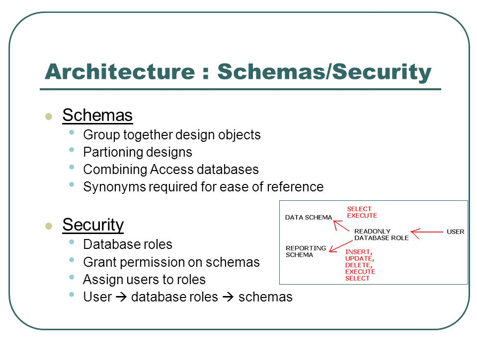 Architecture : Schemas/Security Schemas Group together design objects Partioning designs Combining Access databases Synonyms required for ease of reference Security Database roles Grant permission on schemas Assign users to roles User database roles schemas