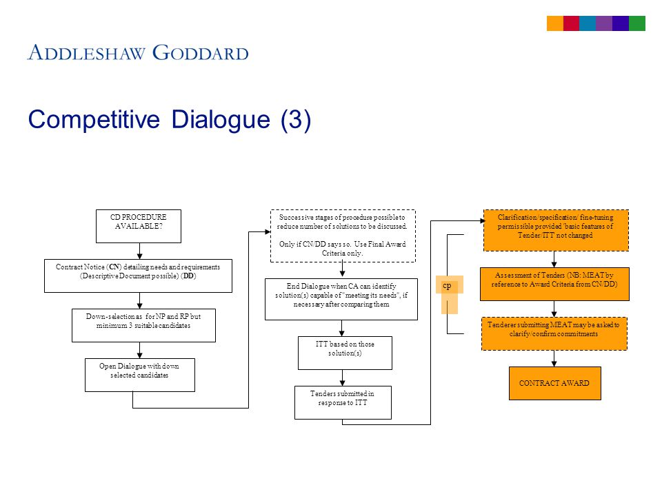 Competitive Dialogue (3) CD PROCEDURE AVAILABLE.