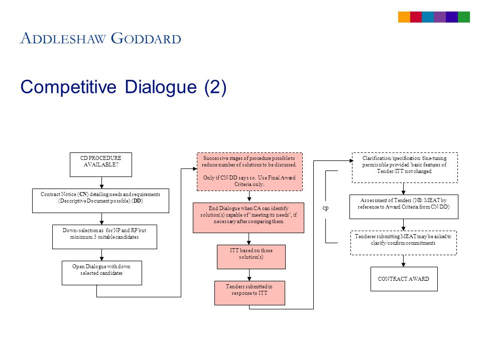 Competitive Dialogue (2) CD PROCEDURE AVAILABLE.