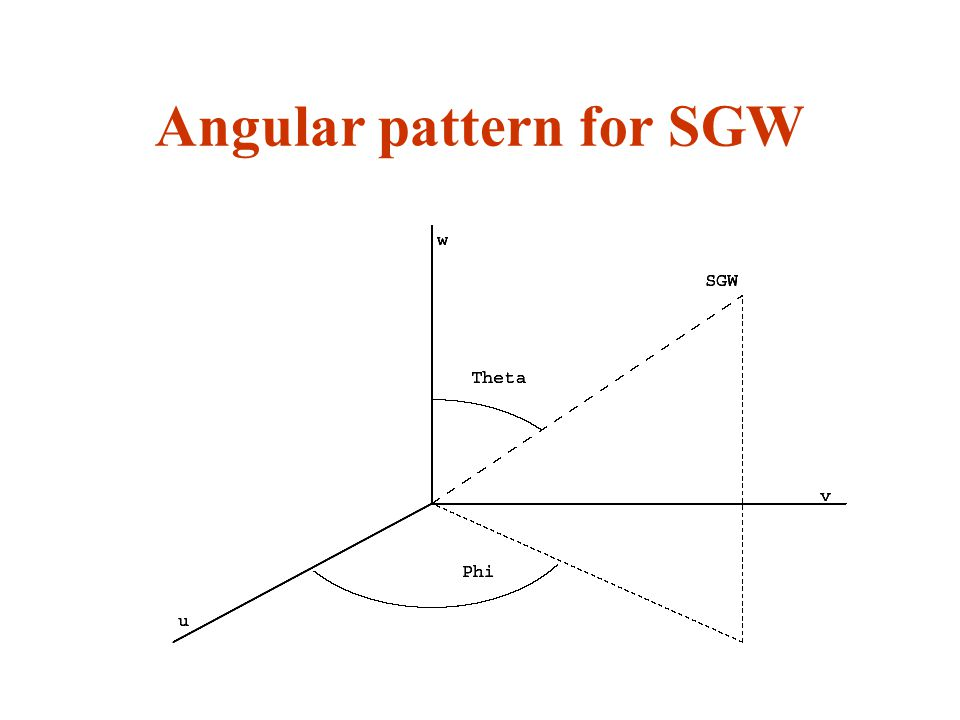 Angular pattern for SGW