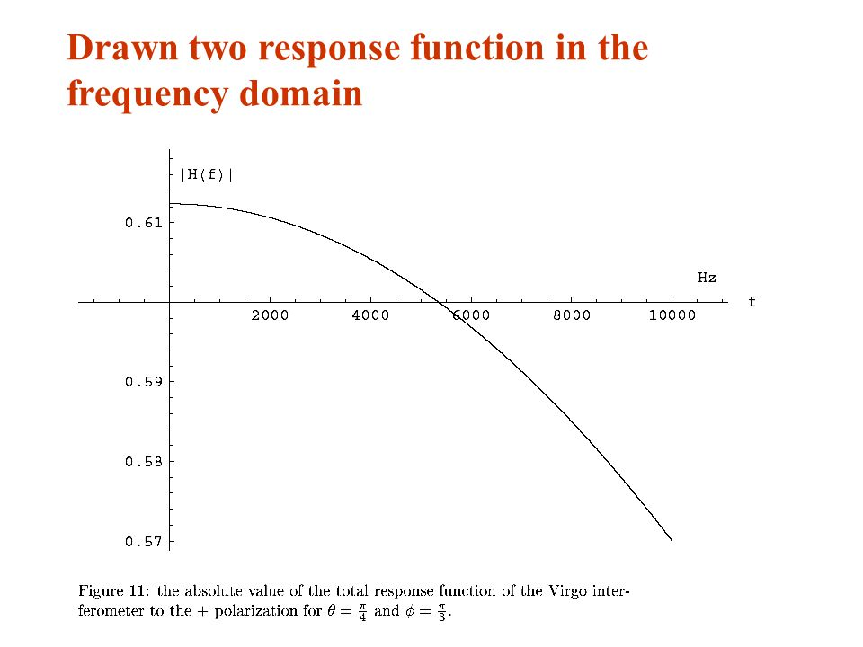 Drawn two response function in the frequency domain