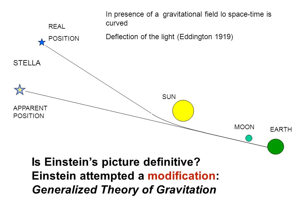 SUN MOON EARTH STELLA REAL POSITION APPARENT POSITION In presence of a gravitational field lo space-time is curved Deflection of the light (Eddington 1919) Is Einsteins picture definitive.