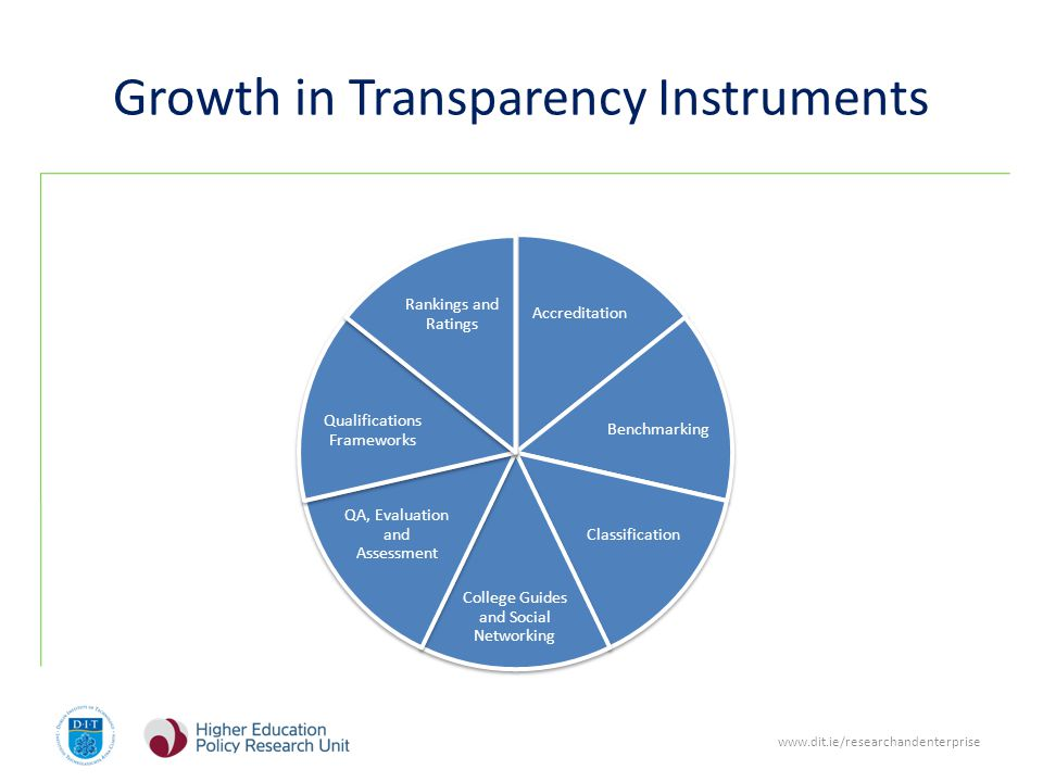 www.dit.ie/researchandenterprise Growth in Transparency Instruments Accreditation Benchmarking Classification College Guides and Social Networking QA, Evaluation and Assessment Qualifications Frameworks Rankings and Ratings