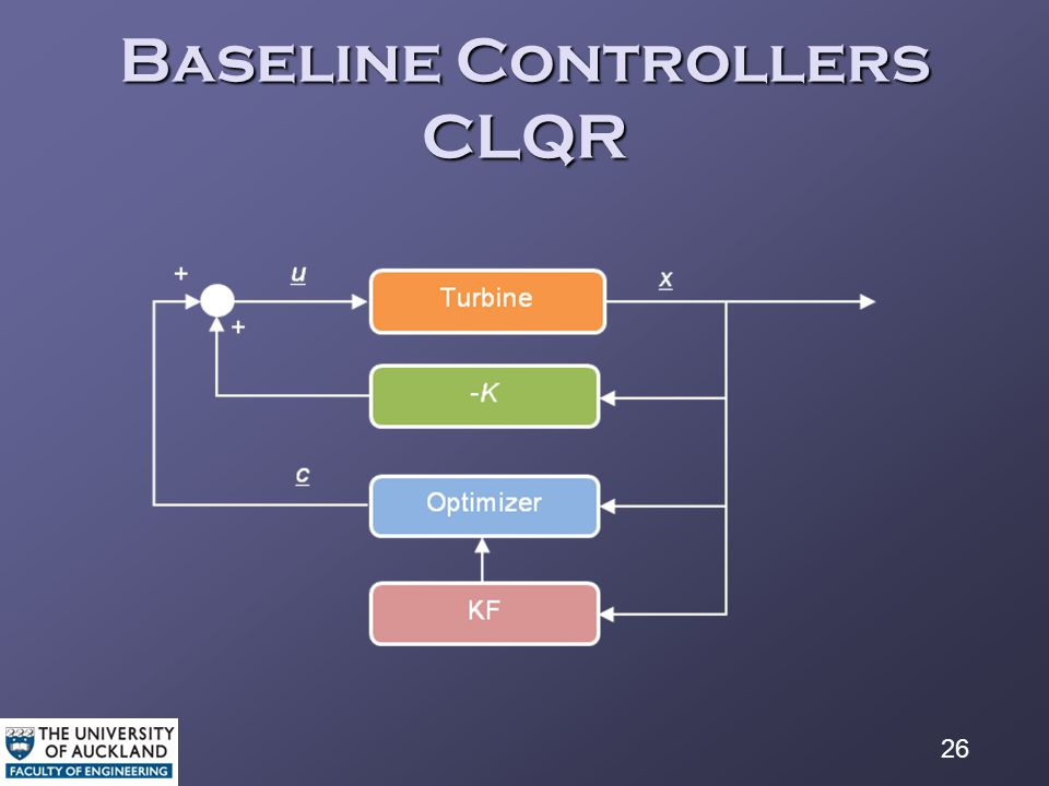 26 Baseline Controllers CLQR