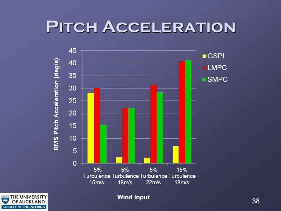 38 Pitch Acceleration