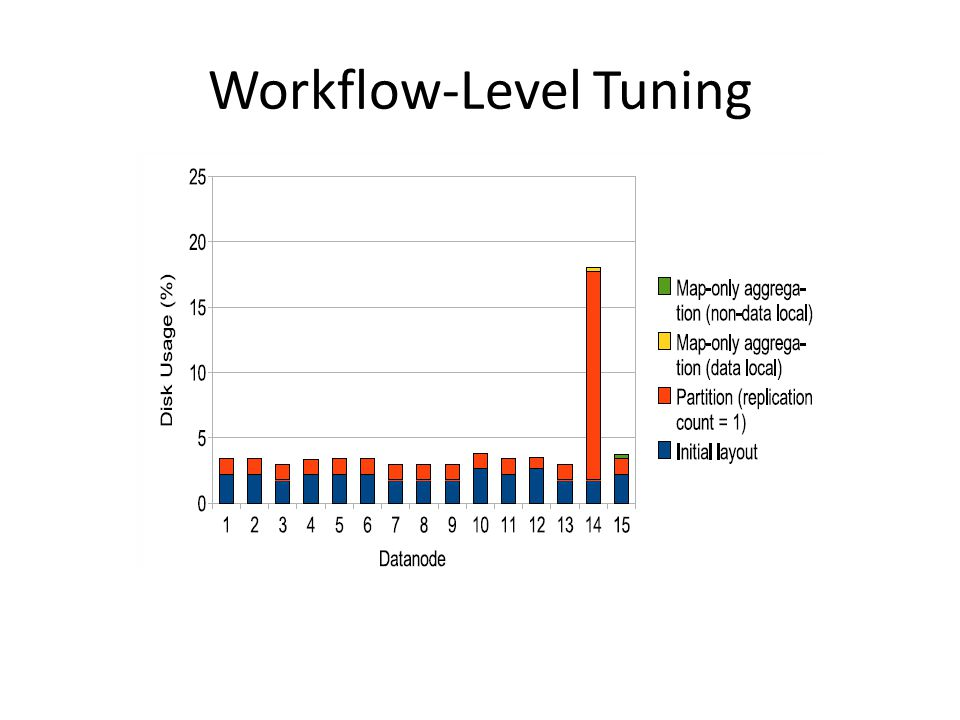 Workflow-Level Tuning