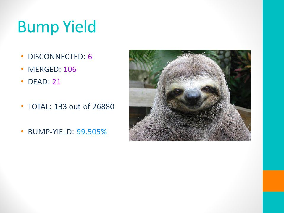 Bump Yield DISCONNECTED: 6 MERGED: 106 DEAD: 21 TOTAL: 133 out of 26880 BUMP-YIELD: 99.505%