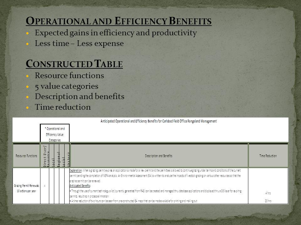 O PERATIONAL AND E FFICIENCY B ENEFITS Expected gains in efficiency and productivity Less time – Less expense C ONSTRUCTED T ABLE Resource functions 5 value categories Description and benefits Time reduction