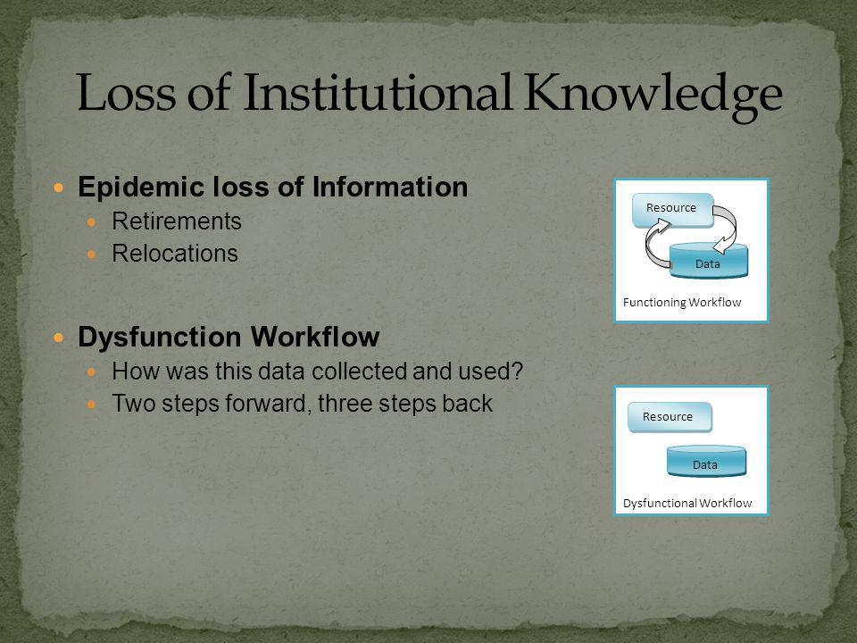 Epidemic loss of Information Retirements Relocations Dysfunction Workflow How was this data collected and used.