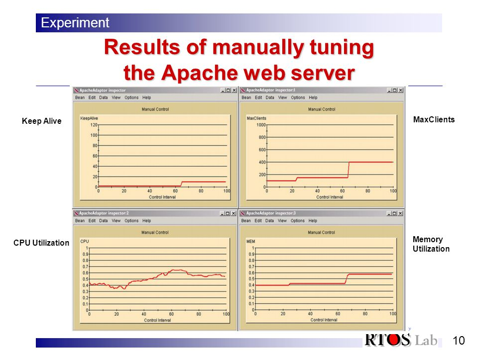 10 Results of manually tuning the Apache web server Experiment Keep Alive CPU Utilization MaxClients Memory Utilization