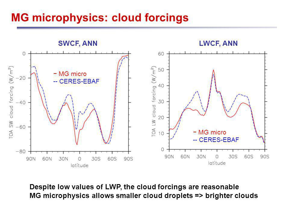 MG microphysics: cloud forcings SWCF, ANNLWCF, ANN MG micro -- CERES-EBAF MG micro -- CERES-EBAF Despite low values of LWP, the cloud forcings are reasonable MG microphysics allows smaller cloud droplets => brighter clouds