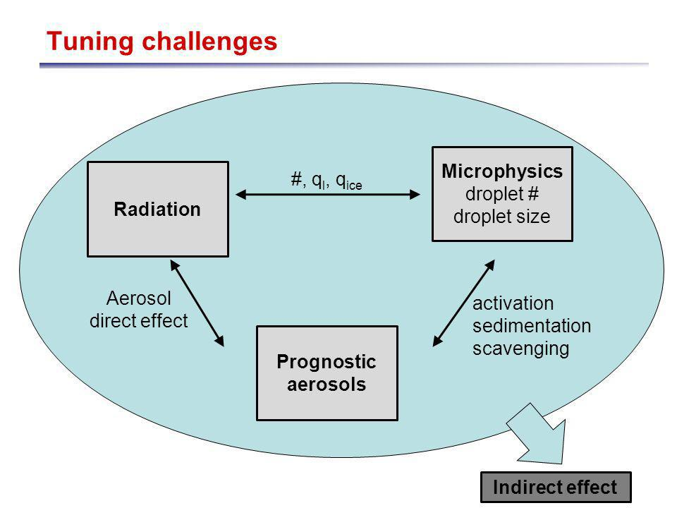 Tuning challenges Radiation Microphysics droplet # droplet size #, q l, q ice Prognostic aerosols activation sedimentation scavenging Aerosol direct effect Indirect effect