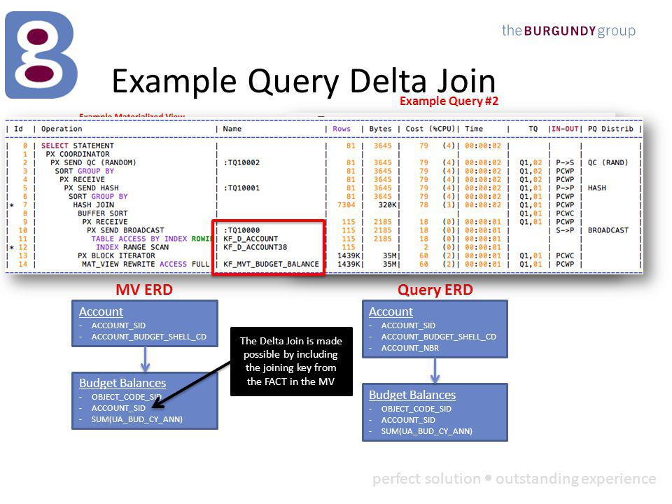 perfect solution outstanding experience Example Query Delta Join Budget Balances -OBJECT_CODE_SID -ACCOUNT_SID -SUM(UA_BUD_CY_ANN) Account -ACCOUNT_SID -ACCOUNT_BUDGET_SHELL_CD This query adds the ACCOUNT_NBR field which does not exist in our test MV Budget Balances -OBJECT_CODE_SID -ACCOUNT_SID -SUM(UA_BUD_CY_ANN) Account -ACCOUNT_SID -ACCOUNT_BUDGET_SHELL_CD -ACCOUNT_NBR The Delta Join is made possible by including the joining key from the FACT in the MV