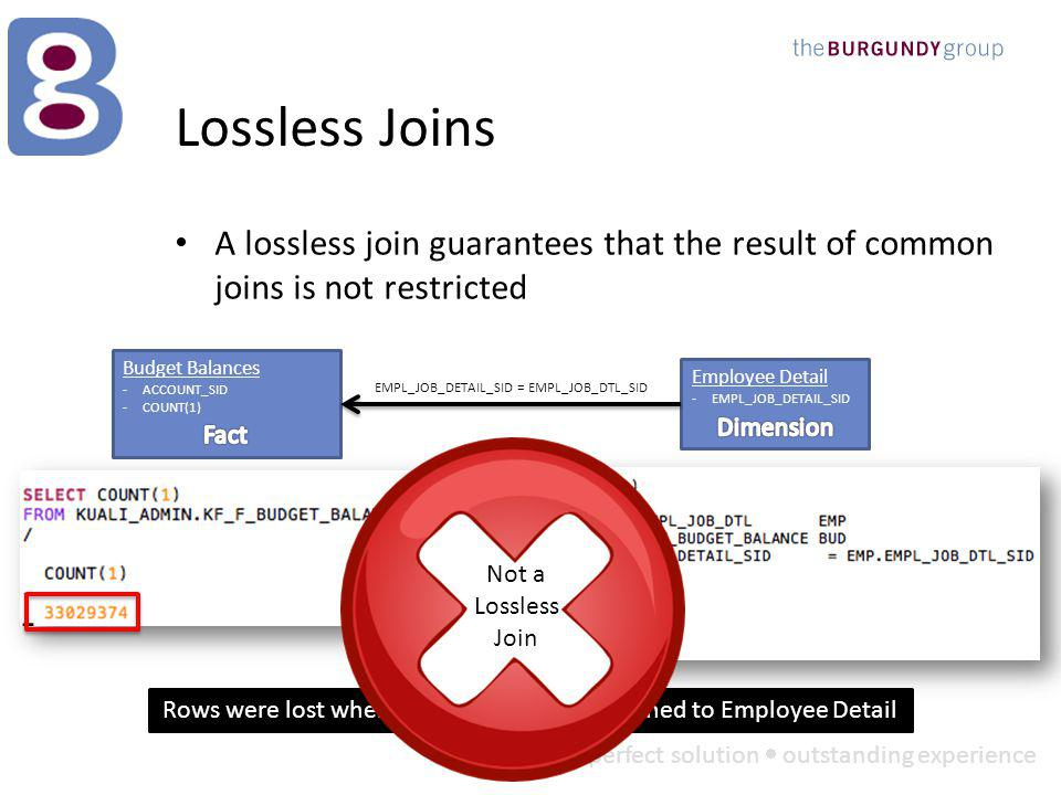 perfect solution outstanding experience Lossless Joins A lossless join guarantees that the result of common joins is not restricted Budget Balances -ACCOUNT_SID -COUNT(1) Employee Detail -EMPL_JOB_DETAIL_SID EMPL_JOB_DETAIL_SID = EMPL_JOB_DTL_SID Not a Lossless Join Rows were lost when Budget Balance was joined to Employee Detail Not a Lossless Join