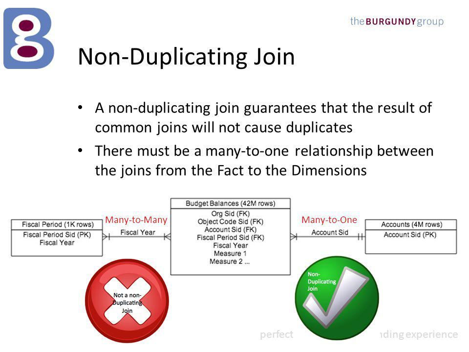 perfect solution outstanding experience Non-Duplicating Join A non-duplicating join guarantees that the result of common joins will not cause duplicates There must be a many-to-one relationship between the joins from the Fact to the Dimensions Many-to-OneMany-to-Many