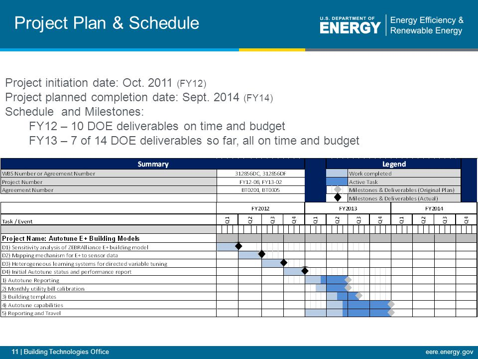 11 | Building Technologies Officeeere.energy.gov Project Plan & Schedule Project initiation date: Oct.