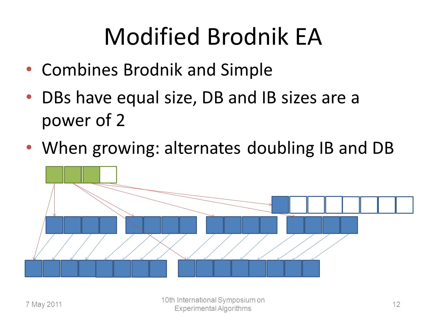 Modified Brodnik EA Combines Brodnik and Simple DBs have equal size, DB and IB sizes are a power of 2 When growing: alternates doubling IB and DB 127 May 2011 10th International Symposium on Experimental Algorithms