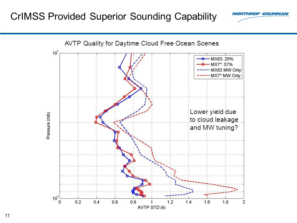 CrIMSS Provided Superior Sounding Capability 11 AVTP Quality for Daytime Cloud Free Ocean Scenes Lower yield due to cloud leakage and MW tuning