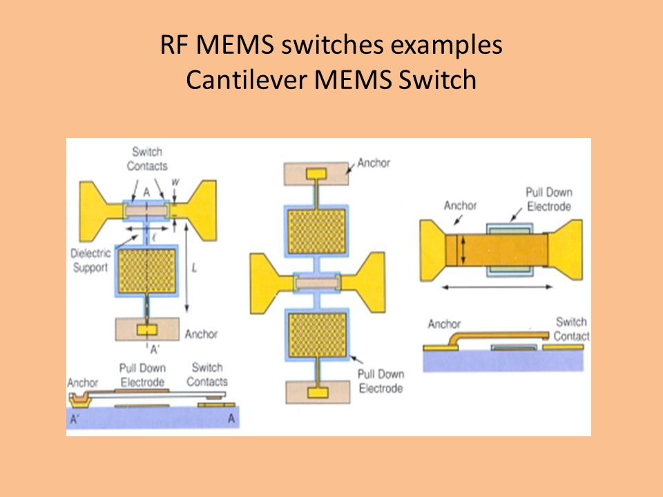 RF MEMS switches examples Cantilever MEMS Switch
