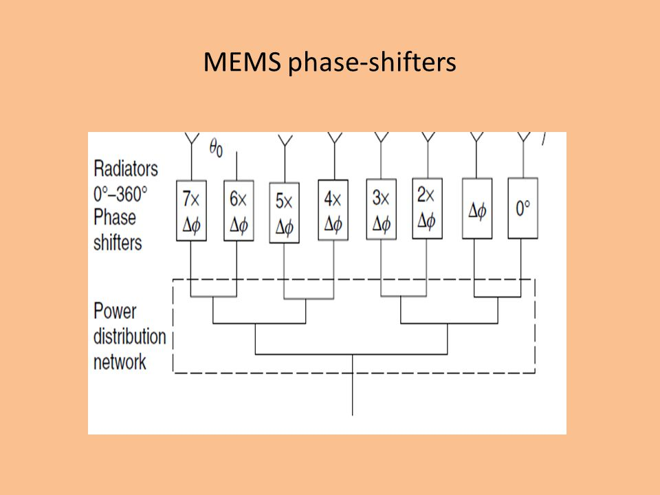 MEMS phase-shifters