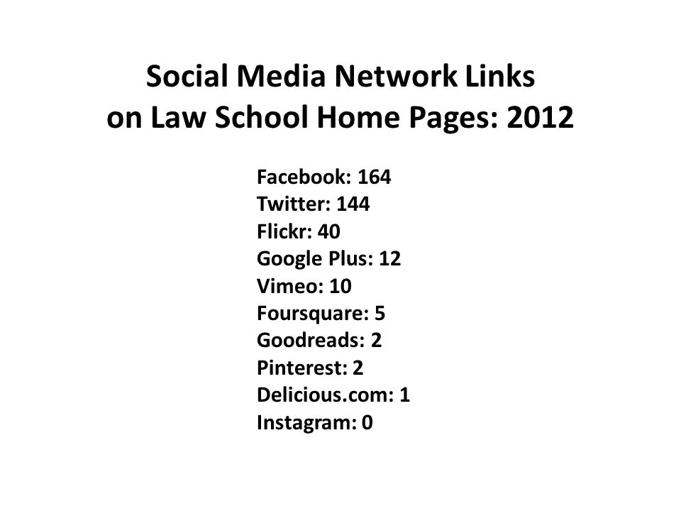 Facebook: 164 Twitter: 144 Flickr: 40 Google Plus: 12 Vimeo: 10 Foursquare: 5 Goodreads: 2 Pinterest: 2 Delicious.com: 1 Instagram: 0 Social Media Network Links on Law School Home Pages: 2012