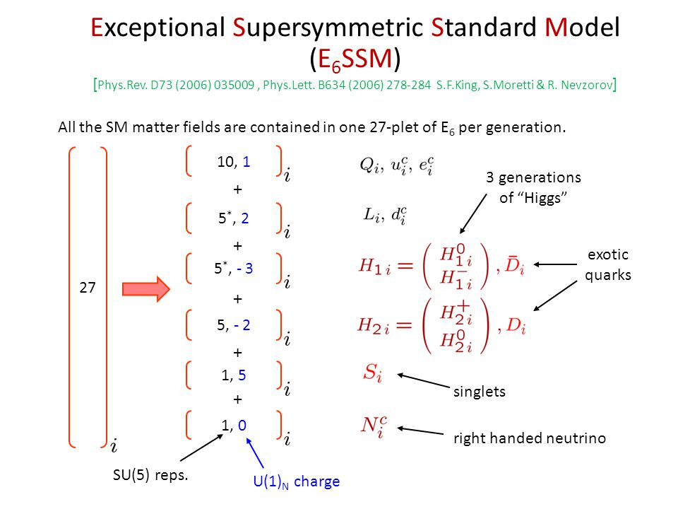 All the SM matter fields are contained in one 27-plet of E 6 per generation.