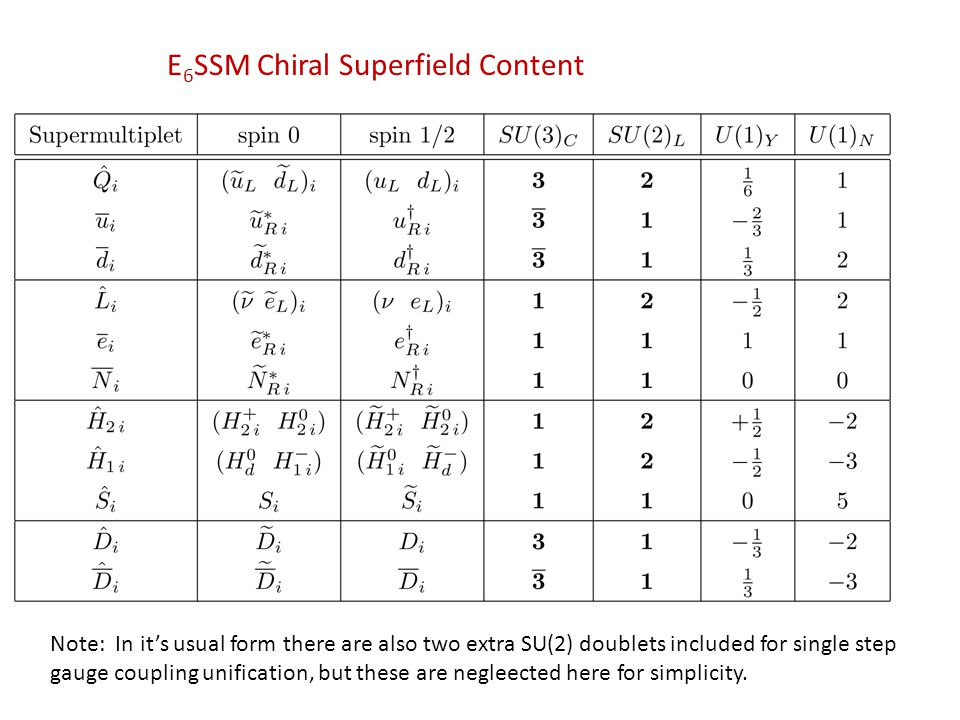 E 6 SSM Chiral Superfield Content Note: In its usual form there are also two extra SU(2) doublets included for single step gauge coupling unification, but these are negleected here for simplicity.