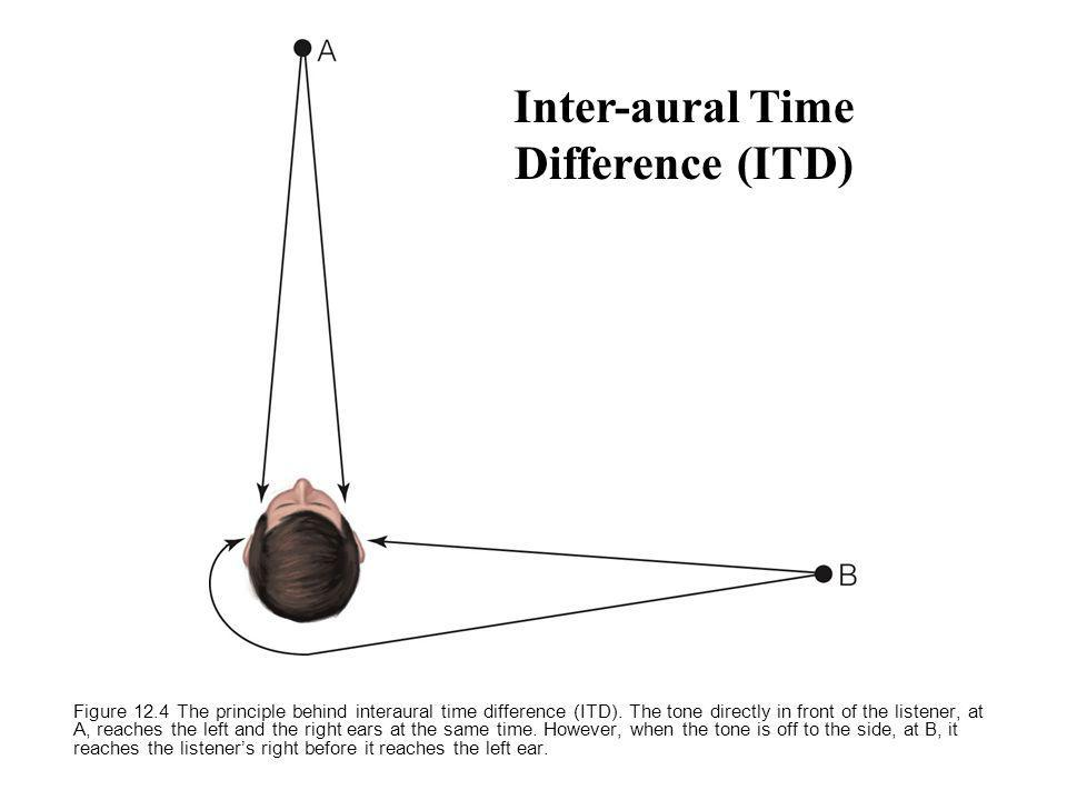 Figure 12.4 The principle behind interaural time difference (ITD).