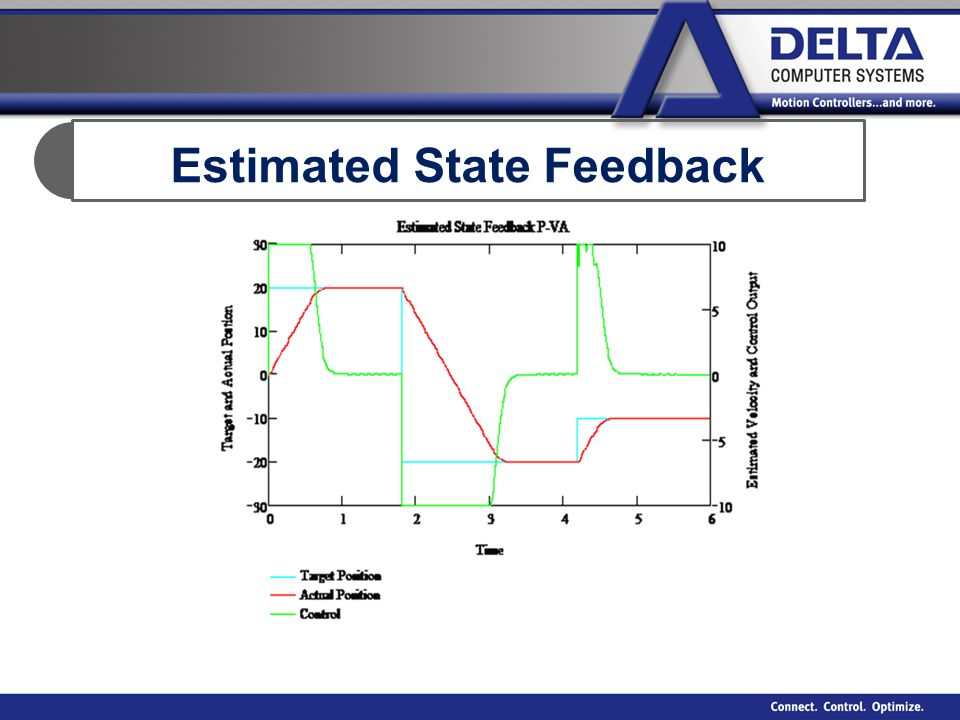 Estimated State Feedback