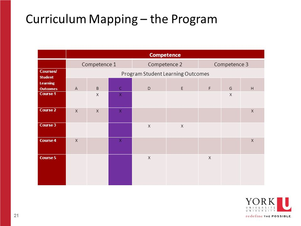 21 Curriculum Mapping – the Program Competence Competence 1Competence 2Competence 3 Courses/ Student Learning Outcomes Program Student Learning Outcomes ABCDEFGH Course 1 XXX Course 2 XXXX Course 3 XX Course 4XXX Course 5XX
