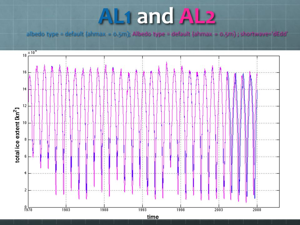 AL1 and AL2 albedo type = default (ahmax = 0.5m); Albedo type = default (ahmax = 0.5m) ; shortwave= dEdd