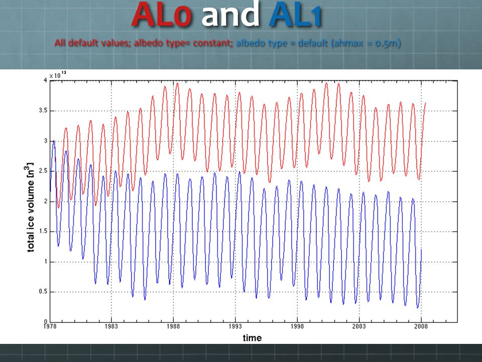 AL0 and AL1 All default values; albedo type= constant; albedo type = default (ahmax = 0.5m)