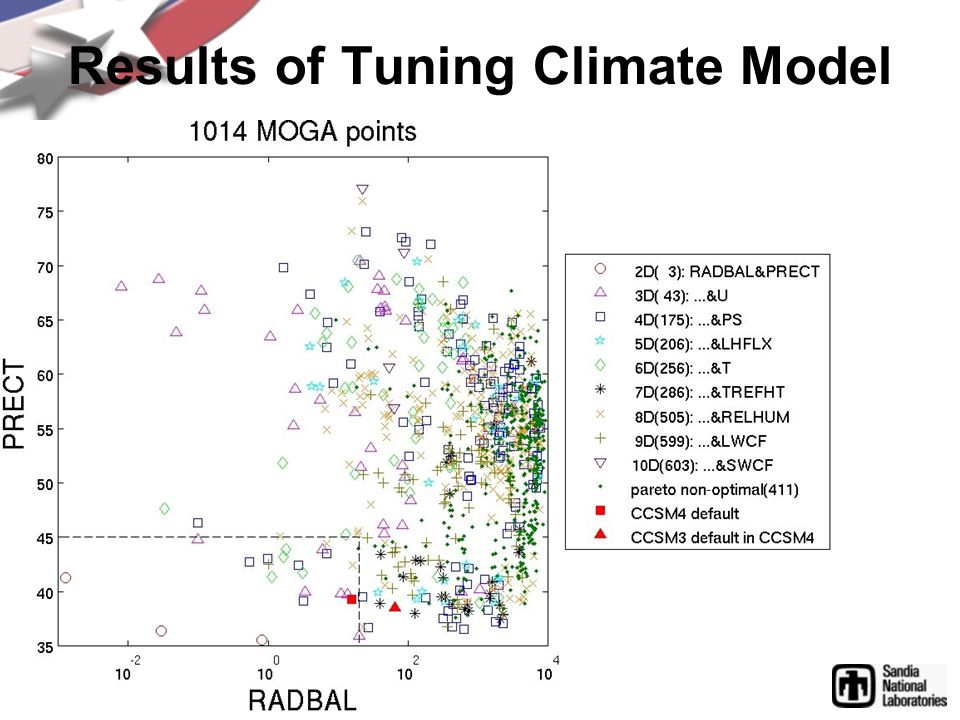 Results of Tuning Climate Model