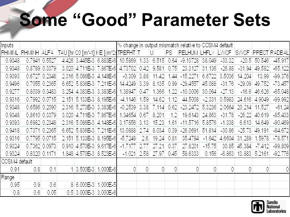 Some Good Parameter Sets