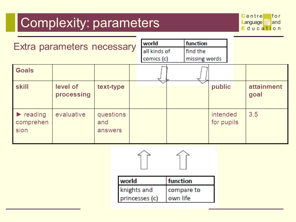 Complexity: parameters Extra parameters necessary Goals skilllevel of processing text-typepublicattainment goal reading comprehen sion evaluativequestions and answers intended for pupils 3.5
