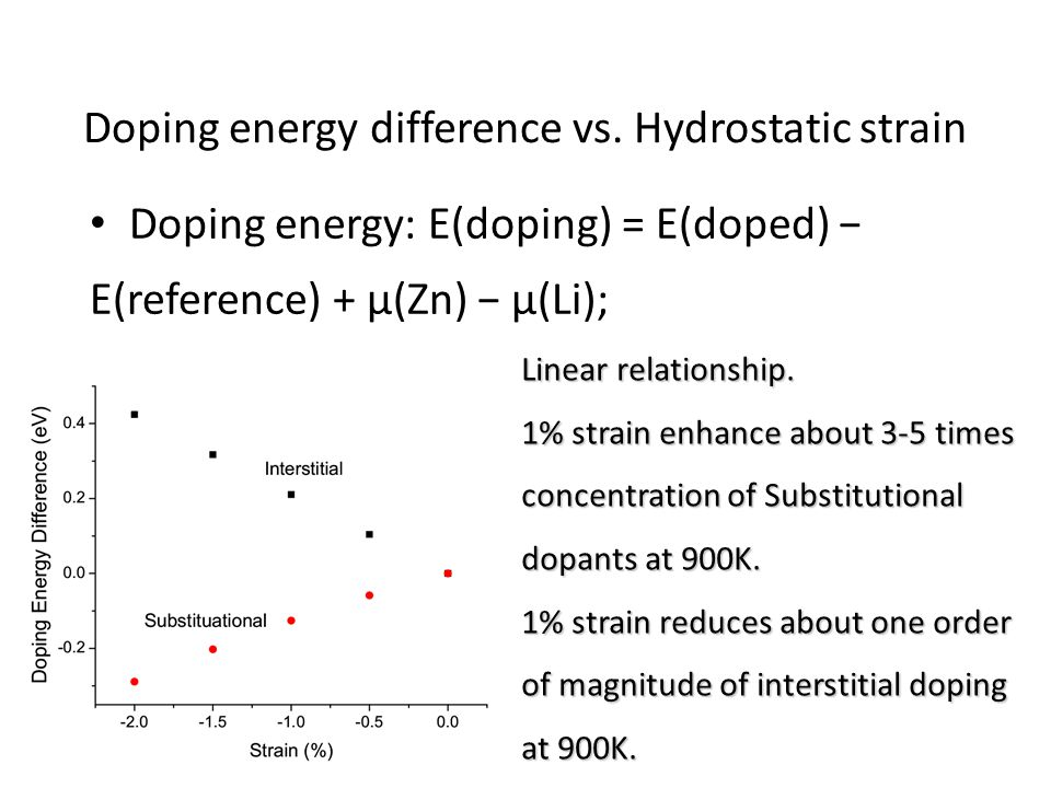 Doping energy difference vs.