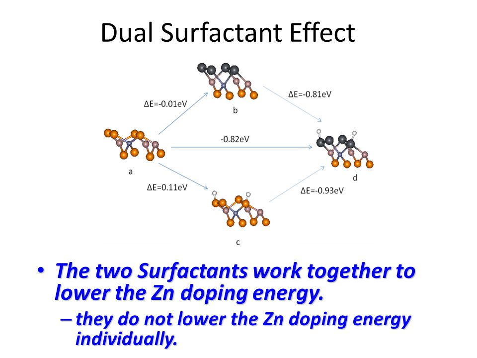 Dual Surfactant Effect The two Surfactants work together to lower the Zn doping energy.