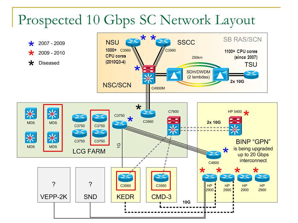 13 Jan 2010 BINP/GCF Status Report 13 Prospected 10 Gbps SC Network Layout 1000+ CPU cores (2010Q3-4) 1100+ CPU cores (since 2007)