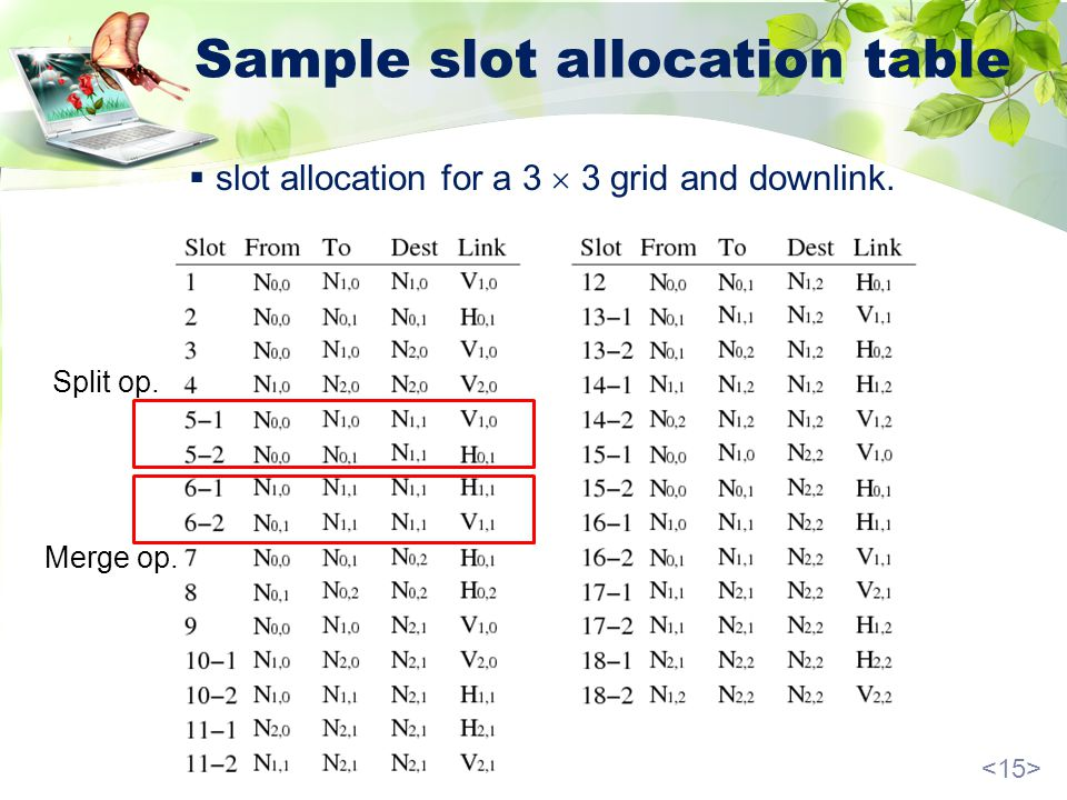 Sample slot allocation table Split op. Merge op. slot allocation for a 3 3 grid and downlink.