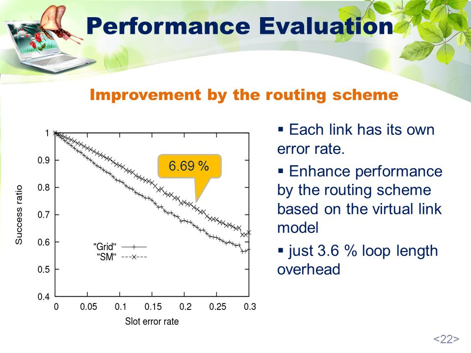 Performance Evaluation Improvement by the routing scheme 6.69 % Each link has its own error rate.