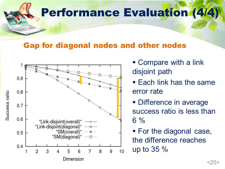 Performance Evaluation (4/4) Gap for diagonal nodes and other nodes Compare with a link disjoint path Each link has the same error rate Difference in average success ratio is less than 6 % For the diagonal case, the difference reaches up to 35 %