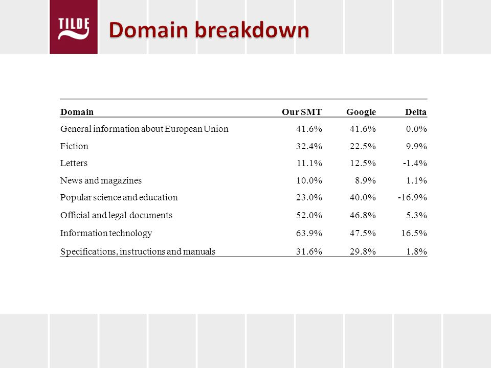 Domain Our SMTGoogleDelta General information about European Union41.6% 0.0% Fiction32.4%22.5%9.9% Letters11.1%12.5%-1.4% News and magazines10.0%8.9%1.1% Popular science and education23.0%40.0%-16.9% Official and legal documents52.0%46.8%5.3% Information technology63.9%47.5%16.5% Specifications, instructions and manuals31.6%29.8%1.8%