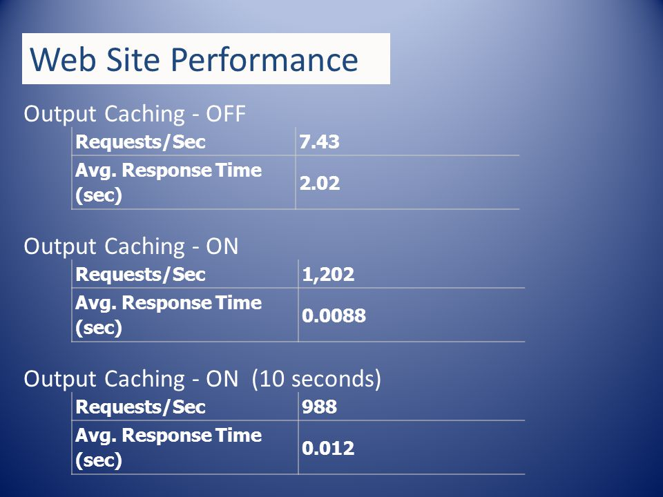 Output Caching - OFF Web Site Performance Requests/Sec7.43 Avg.