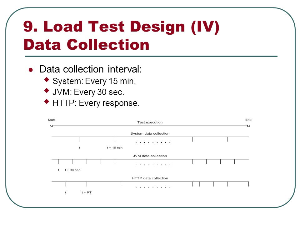 9. Load Test Design (IV) Data Collection Data collection interval: System: Every 15 min.