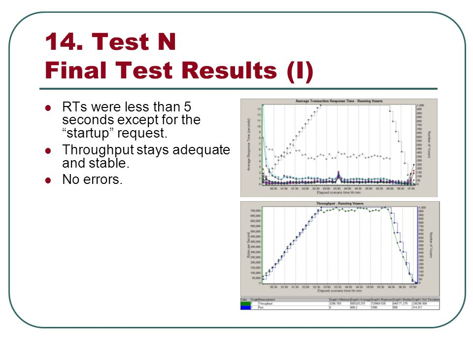 14. Test N Final Test Results (I) RTs were less than 5 seconds except for the startup request.